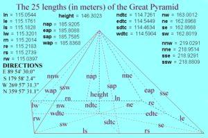 pyramide-daten.jpg w=500&h=331